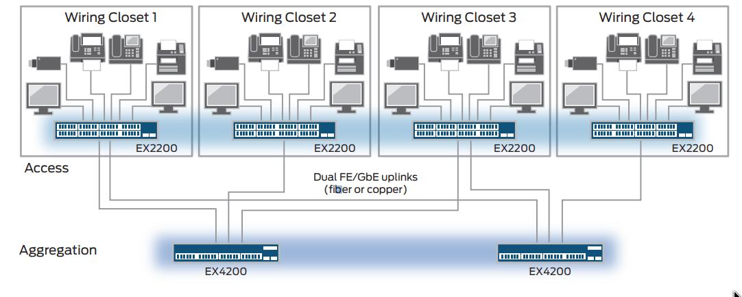 Mô hình hệ thống mạng sử dụng Switch Juniper EX2200-24T-4G
