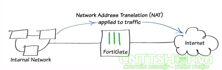 FortiOS 5 6] Hướng dẫn cấu hình cơ bản trên Firewall Fortigate