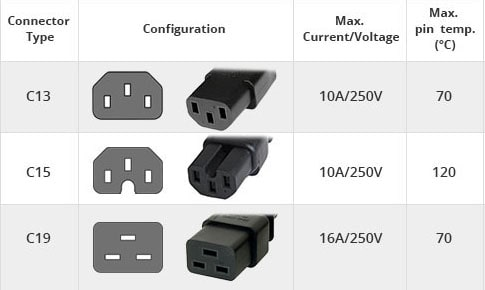 IEC C13 C15 C19 connector Power cord