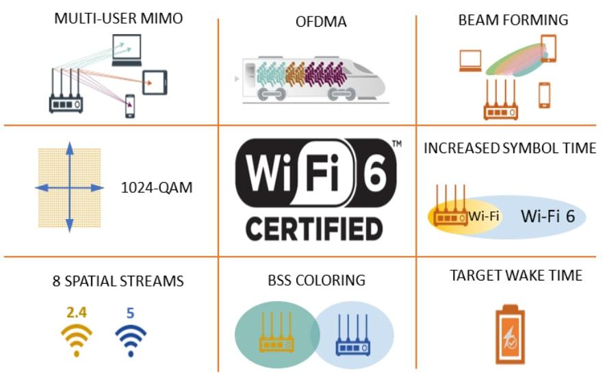 Các công nghệ hàng đầu trên Wi-fi 6